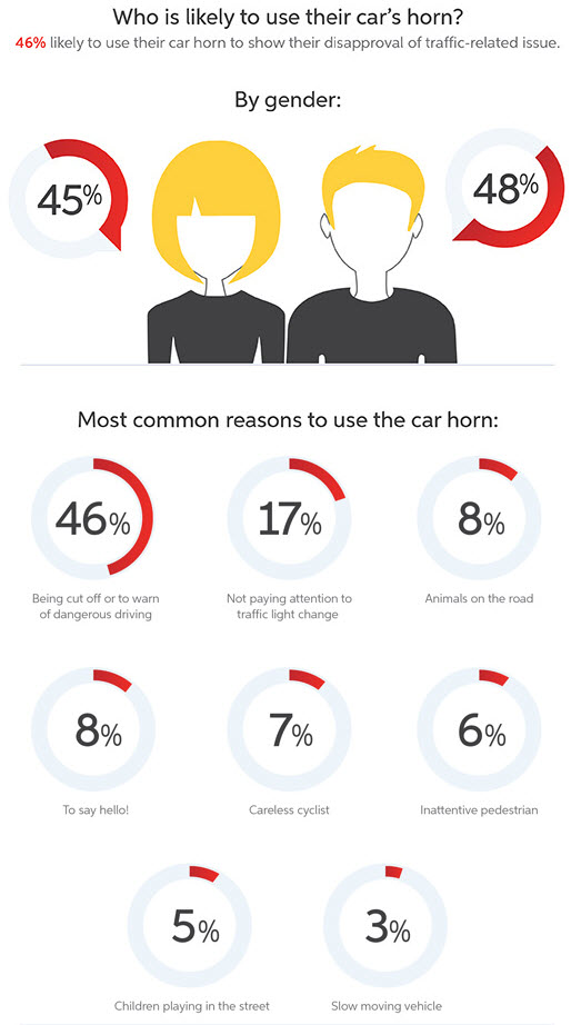 honking-infograhpic-new