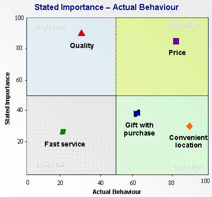 analysis of the purchasing behaviour on Consumer behaviour is the study of individuals, groups, or organizations and all the activities associated with the purchase, use and disposal of goods and services, including the consumer's emotional, mental and behavioural responses that precede or follow these activities.